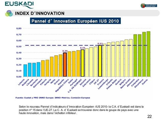 INDEX D´INNOVATION           Pannel d´ Innovation Européen IUS 2010           países con innovación moderada           paí...