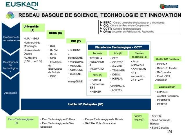 RESEAU BASQUE DE SCIENCE, TECHNOLOGIE ET INNOVATION                                                                       ...