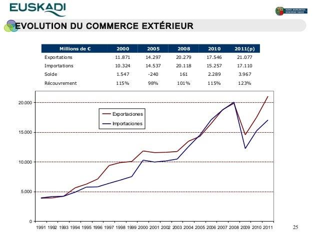 EVOLUTION DU COMMERCE EXTÉRIEUR                    Millions de €           2000          2005         2008         2010   ...