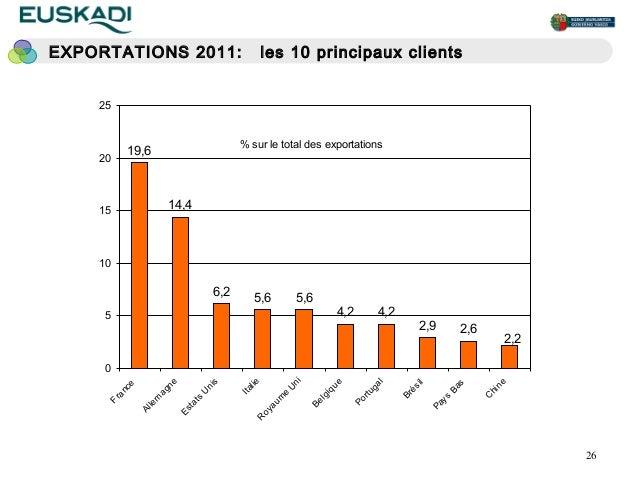 EXPORTATIONS 2011:                                 les 10 principaux clients    25                                        ...
