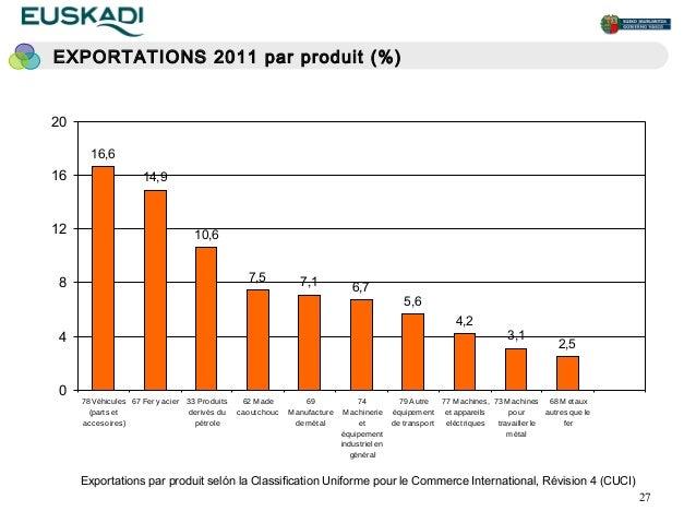 EXPORTATIONS 2011 par produit (%)20       16,616                   14,912                                 10,6 8          ...