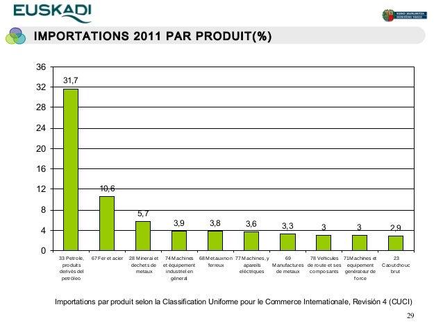 IMPORTATIONS 2011 PAR PRODUIT(%)36        31,7322824201612                       10,6 8                                   ...
