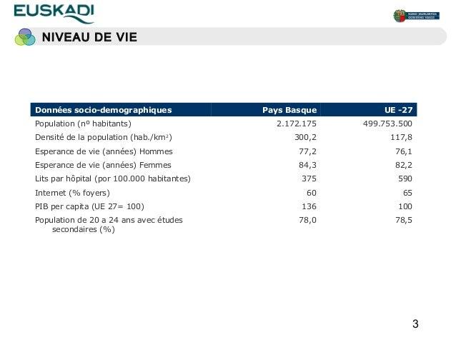 NIVEAU DE VIEDonnées socio-demographiques                Pays Basque       UE -27Population (nº habitants)                ...