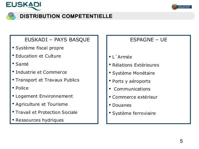 DISTRIBUTION COMPETENTIELLE      EUSKADI – PAYS BASQUE                ESPAGNE – UE Système fiscal propre Education et Cu...
