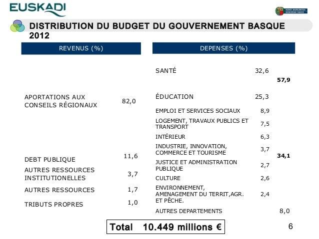 DISTRIBUTION DU BUDGET DU GOUVERNEMENT BASQUE 2012        REVENUS (%)                            DEPENSES (%)             ...