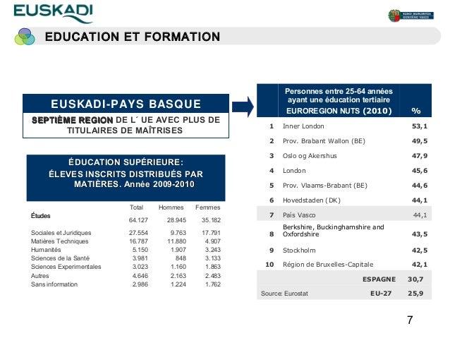 EDUCATION ET FORMATION                                                               Personnes entre 25-64 années         ...