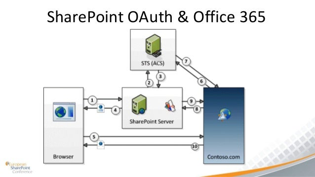 Building sharepoint 2013 apps architecture for Office design 365