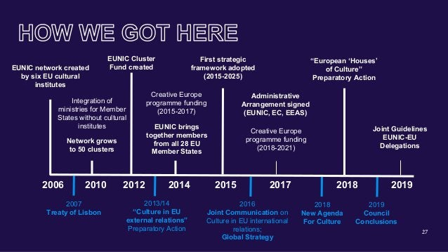 27 EUNIC network created by six EU cultural institutes 2006 Integration of ministries for Member States without cultural i...