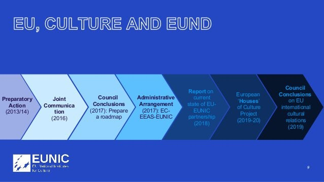 9 Council Conclusions (2017): Prepare a roadmap Administrative Arrangement (2017): EC- EEAS-EUNIC Report on current state ...