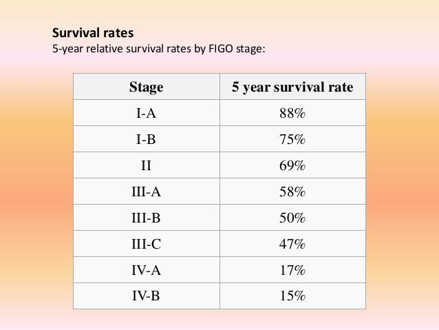 uterine cancer research paper Endometrial (uterine) cancer is the fourth most commonly  the paper, long- term cardiovascular outcomes among endometrial cancer.