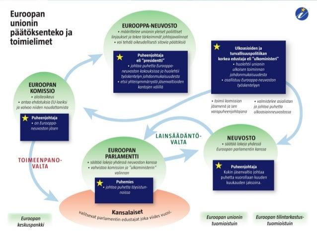 Euroopan Unionin Neuvosto