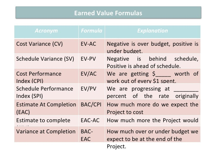 the earned value management formulas The agile approach can help project teams quickly adapt to changing stakeholder requirements and volatile project conditions earned value management (evm) provides project managers with an effective.