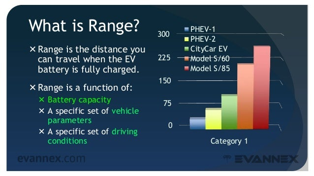 What is Range? Range is the distance you can travel when the EV battery is fully charged. Range is a function of:  Batt...