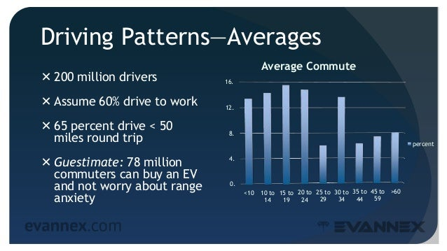 Driving Patterns—Averages  200 million drivers  Assume 60% drive to work  65 percent drive < 50 miles round trip  Gues...