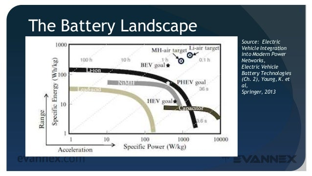 The Battery Landscape 5 Source: Electric Vehicle Integration into Modern Power Networks, Electric Vehicle Battery Technolo...