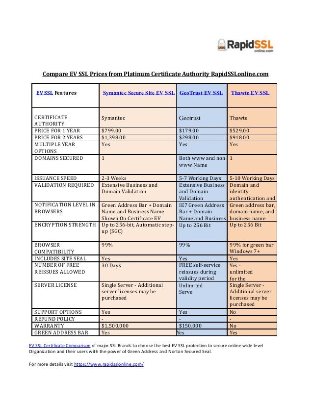 Ev Ssl Certificates Comparison From Platinum Ca Rapidsslonline