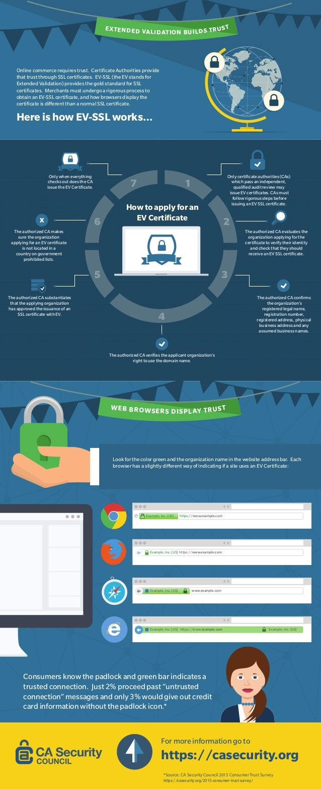 EXTENDED VALIDATION BUILDS TRUST Online commerce requires trust. Certificate Authorities provide that trust through SSL cer...
