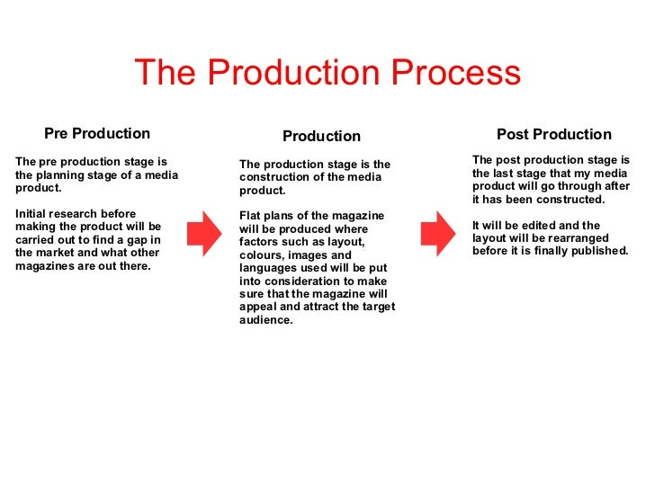 The Production Process     Pre Production                    Production                   Post ProductionThe pre productio...