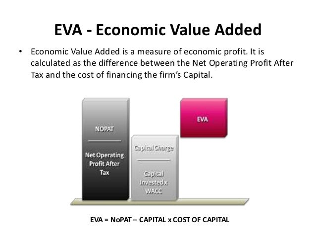 thesis on economic value added Economic value added (eva) is a determine of a company's financial performance based on the enduring wealth calculated by deducting cost of capital from its operating.