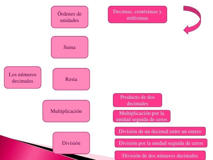 Eva. tema 14 Slide 3