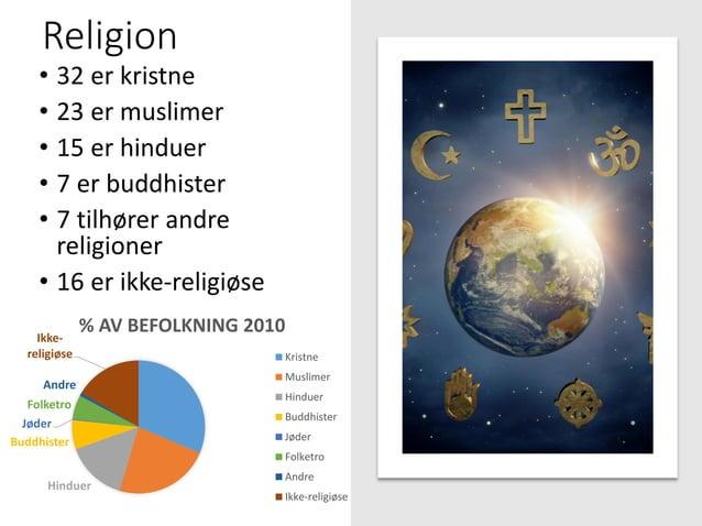Religion • 32 er kristne • 23 er muslimer • 15 er hinduer • 7 er buddhister • 7 tilhører andre religioner • 16 er ikke-rel...