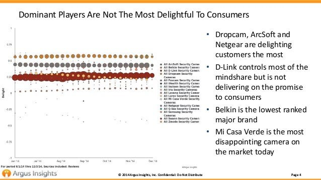 Dominant Players Are Not The Most Delightful To Consumers  • Dropcam, ArcSoft and  Netgear are delighting  customers the m...