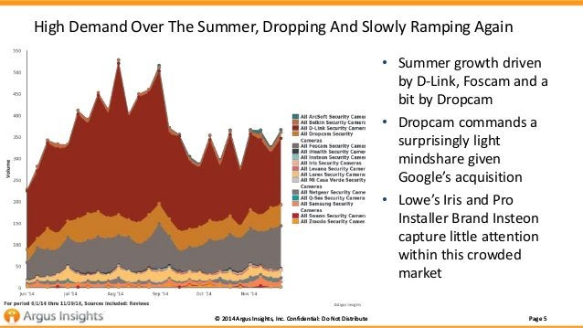 High Demand Over The Summer, Dropping And Slowly Ramping Again  • Summer growth driven  by D-Link, Foscam and a  bit by Dr...