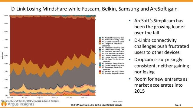 D-Link Losing Mindshare while Foscam, Belkin, Samsung and ArcSoft gain  • ArcSoft's Simplicam has  been the growing leader...