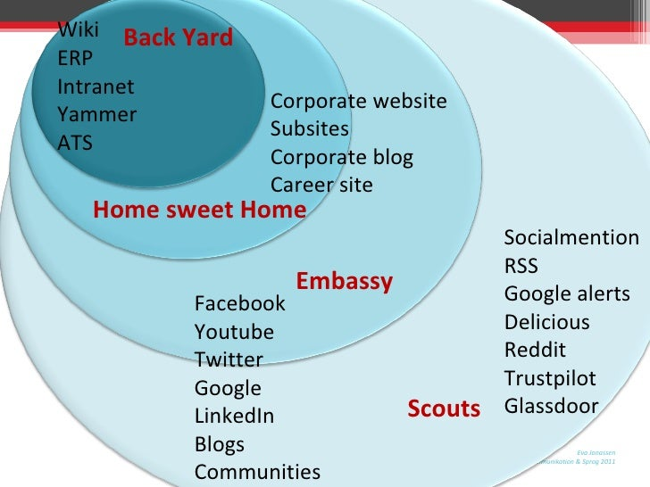 Home sweet Home Scouts Back Yard Embassy Wiki ERP Intranet Yammer ATS Corporate website Subsites Corporate blog Career sit...