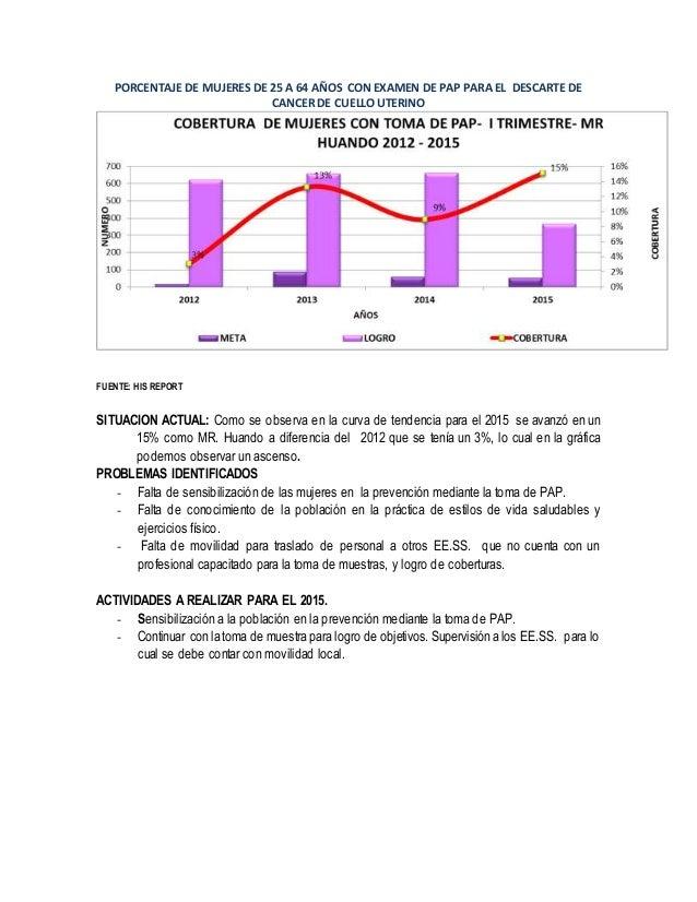 PORCENTAJE DE MUJERES DE 25 A 64 AÑOS CON EXAMEN DE PAP PARA EL DESCARTE DE CANCER DE CUELLO UTERINO FUENTE: HIS REPORT SI...