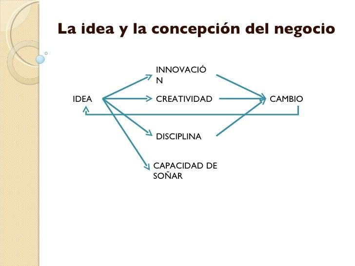 La idea y la concepción del negocio IDEA INNOVACIÓN CAMBIO CREATIVIDAD  DISCIPLINA CAPACIDAD DE SOÑAR