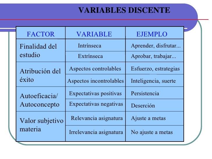 VARIABLES DISCENTE FACTOR VARIABLE EJEMPLO Finalidad del estudio Atribución del éxito Autoeficacia/ Autoconcepto Valor sub...