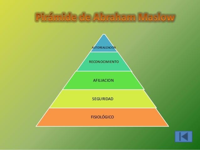 AUTOREALIZACIÓNRECONOCIMIENTO AFILIACION SEGURIDADFISIOLÓGICO