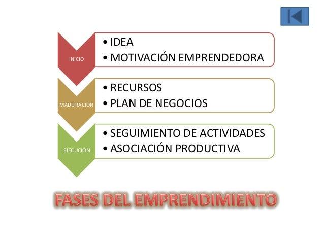 • IDEA  INICIO     • MOTIVACIÓN EMPRENDEDORA             • RECURSOSMADURACIÓN   • PLAN DE NEGOCIOS             • SEGUIMIEN...