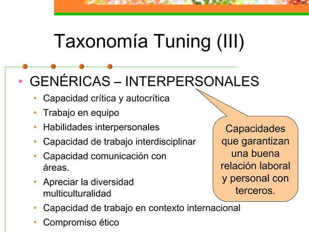 Taxonomía Tuning (III) • GENÉRICAS – INTERPERSONALES • Capacidad crítica y autocrítica • Trabajo en equipo • Habilidades i...