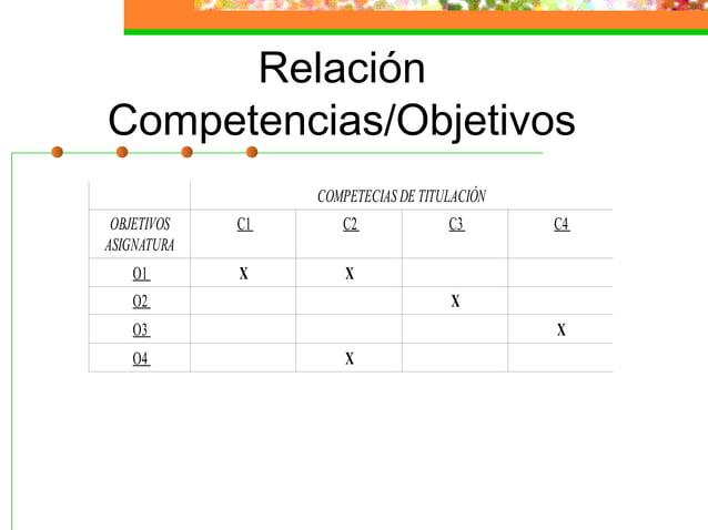 Relación Competencias/Objetivos COMPETECIAS DE TITULACIÓN OBJETIVOS ASIGNATURA C1 C2 C3 C4 O1 X X O2 X O3 X O4 X