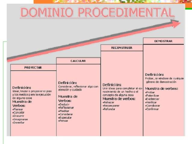 Modelo de Evaluación basado en competencias de Miller
