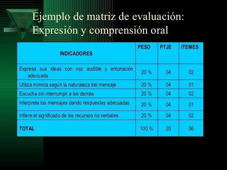 Ejemplo de matriz de evaluación:      Expresión y comprensión oral                                                     PES...