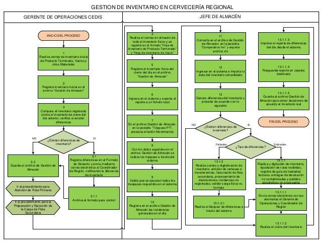 Evaluacin n 2 flujograma sistemas de informacin gerencial 2 ccuart Choice Image