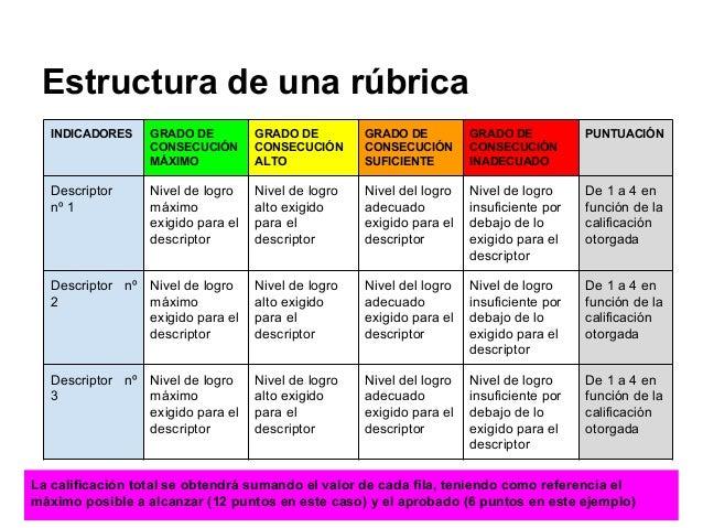 Estructura de una rúbrica INDICADORES GRADO DE CONSECUCIÓN MÁXIMO GRADO DE CONSECUCIÓN ALTO GRADO DE CONSECUCIÓN SUFICIENT...