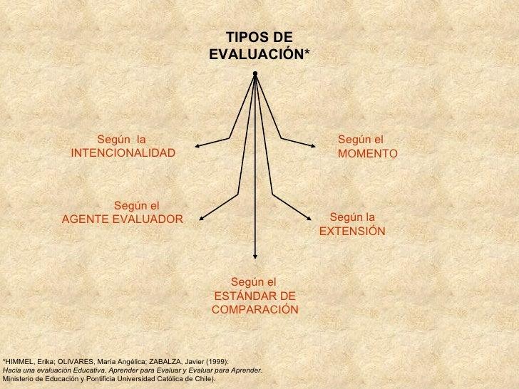 TIPOS DE EVALUACIÓN* Según  la  INTENCIONALIDAD Según el  AGENTE EVALUADOR   Según el  ESTÁNDAR DE COMPARACIÓN Según la EX...