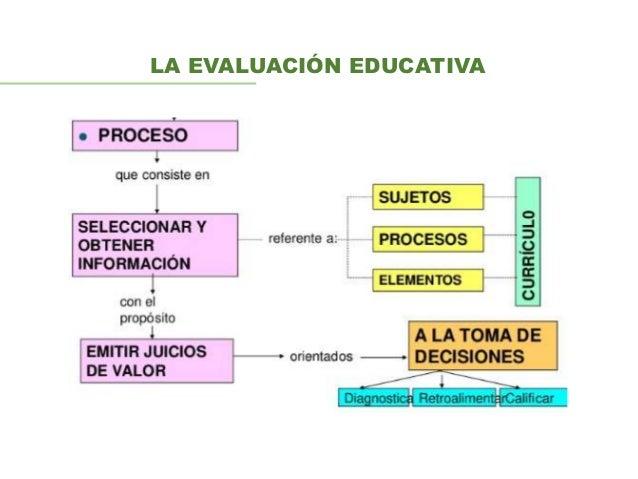Evaluación y retroalimentación Slide 2