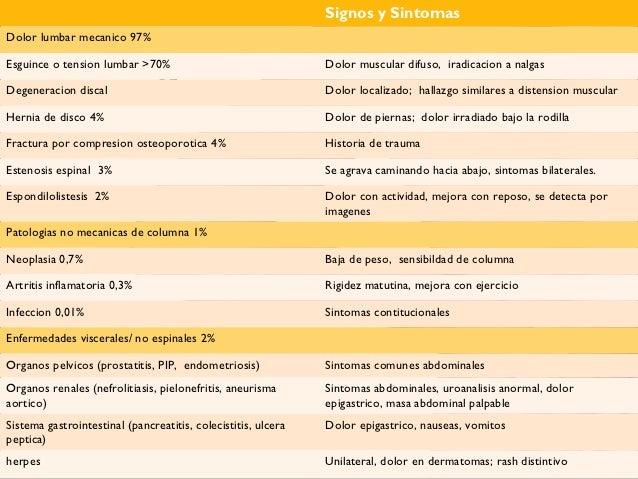 El hematoma del departamento de pecho de la columna vertebral