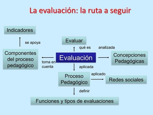 La evaluación: la ruta a seguirIndicadores       se apoya              Evaluar                                  qué es    ...