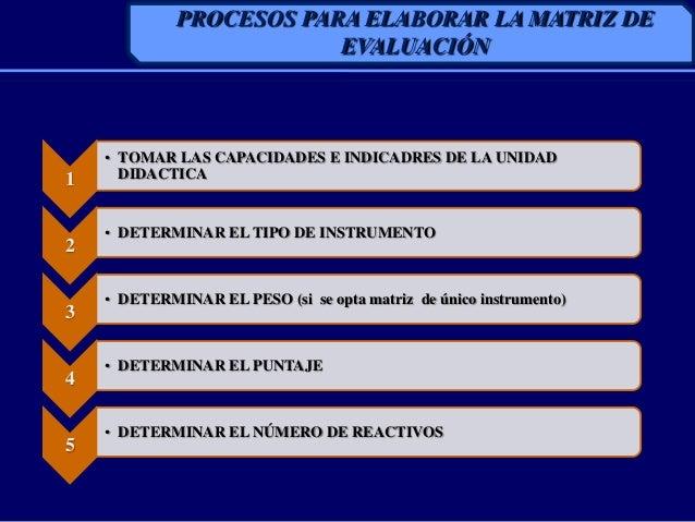 PROCESOS PARA ELABORAR LA MATRIZ DEEVALUACIÓN1• TOMAR LAS CAPACIDADES E INDICADRES DE LA UNIDADDIDACTICA2• DETERMINAR EL T...