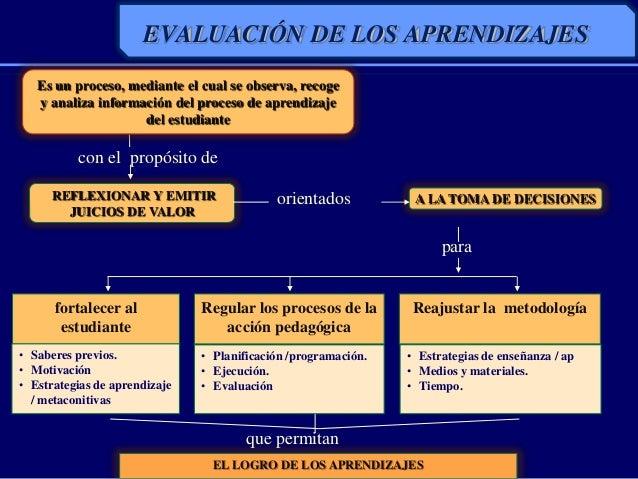 EVALUACIÓN DE LOS APRENDIZAJESREFLEXIONAR Y EMITIRJUICIOS DE VALORA LA TOMA DE DECISIONEScon el propósito deorientadospara...
