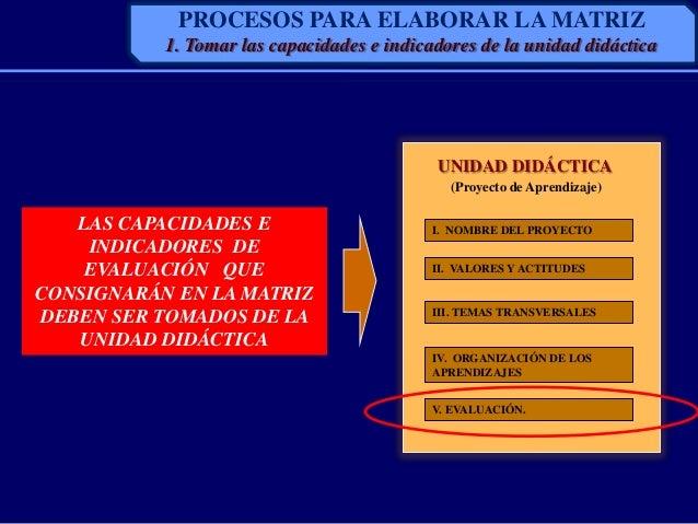 LAS CAPACIDADES EINDICADORES DEEVALUACIÓN QUECONSIGNARÁN EN LA MATRIZDEBEN SER TOMADOS DE LAUNIDAD DIDÁCTICA(Proyecto de A...