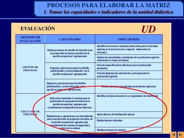 CRITERIO DEEVALUACIÓNCAPACIDADES INDICADORESGESTIÓN DEPROCESOSRealiza procesos de estudio de mercado parala producción de ...