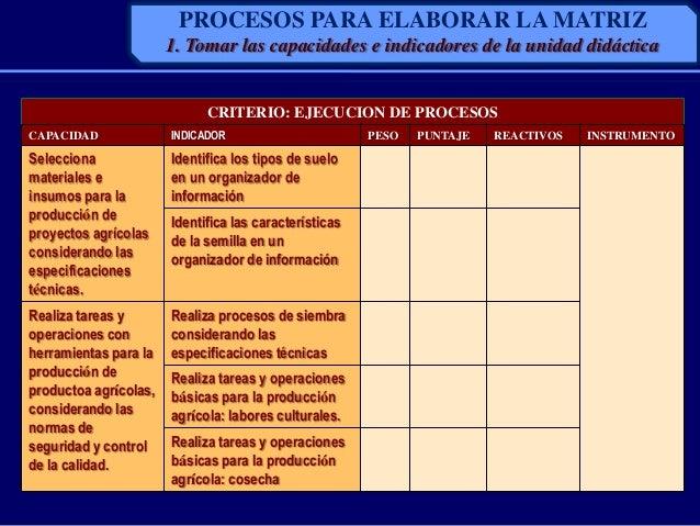 CRITERIO: EJECUCION DE PROCESOSCAPACIDAD INDICADOR PESO PUNTAJE REACTIVOS INSTRUMENTOSeleccionamateriales einsumos para la...