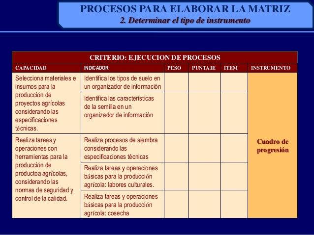 CRITERIO: EJECUCION DE PROCESOSCAPACIDAD INDICADOR PESO PUNTAJE ITEM INSTRUMENTOSelecciona materiales einsumos para laprod...